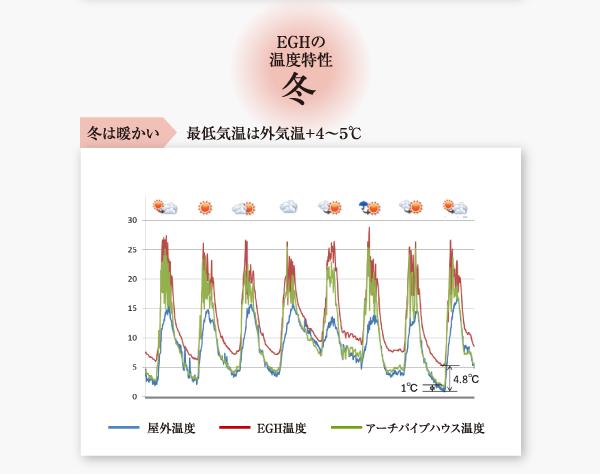 EGHの温度特性 冬