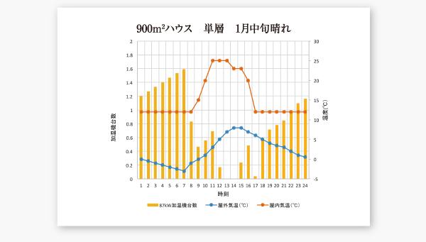 加温機台数からみた、費用対効果のグラフ・900m2ハウス 単層 1月中旬晴れ