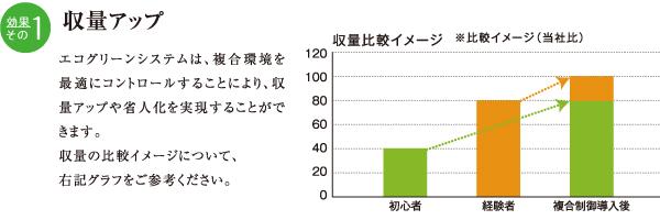 収量アップグラフ