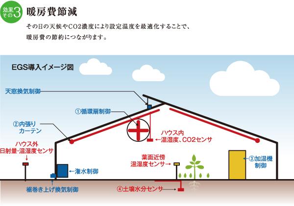 暖房費節減イメージ