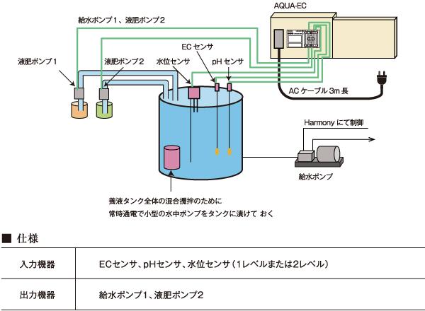 養液EC制御装置AQUA ECイメージ図