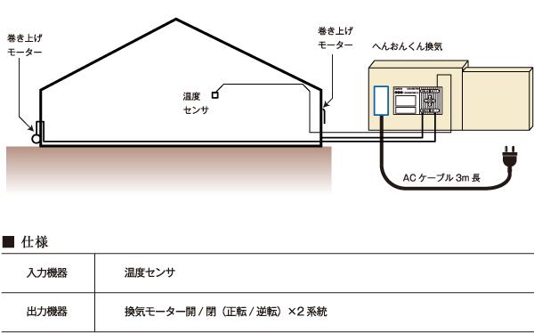 換気窓変温管理へんおんくん換気イメージ図