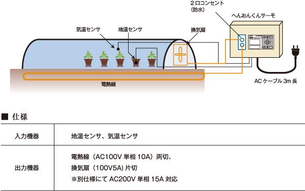電熱温床変温管理へんおんくんサーモイメージ図